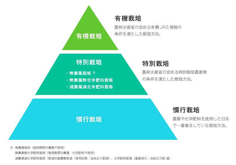 日本での作物栽培方法の分類